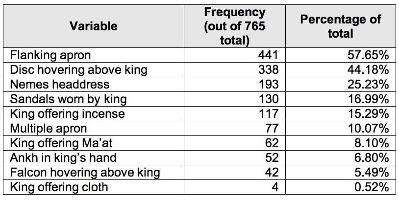 MH sample frequency table